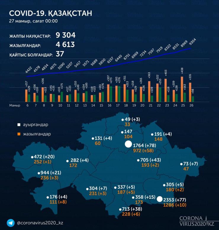 Қазақстанда COVID-19 жұқтырғандардың саны 9304-ке жетті 1