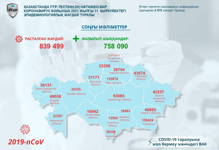 Кейінгі тәулікте 3 575 адамнан коронавирус анықталды